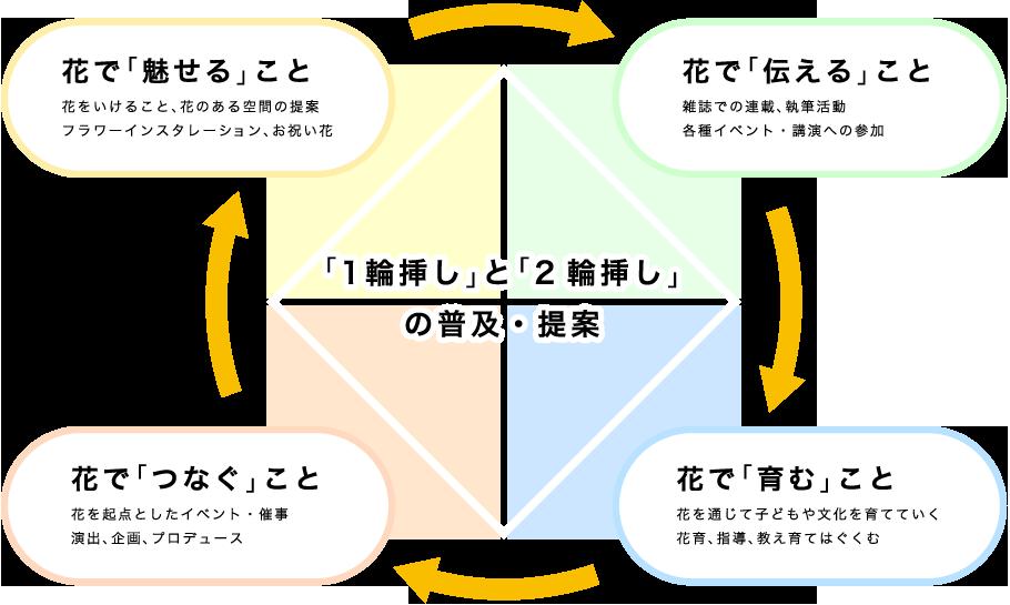 事業理念図